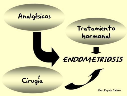 esquema-terapeutico-endometriosis